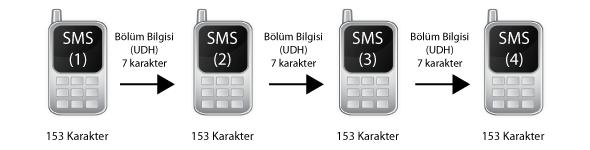 concat sms